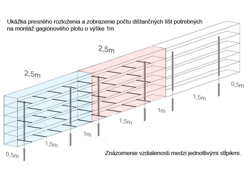 TopGabion - ukázka rozložení sloupků a distančních lišt
